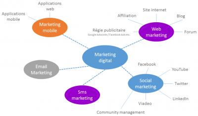 Les principes de la stratégie digitale