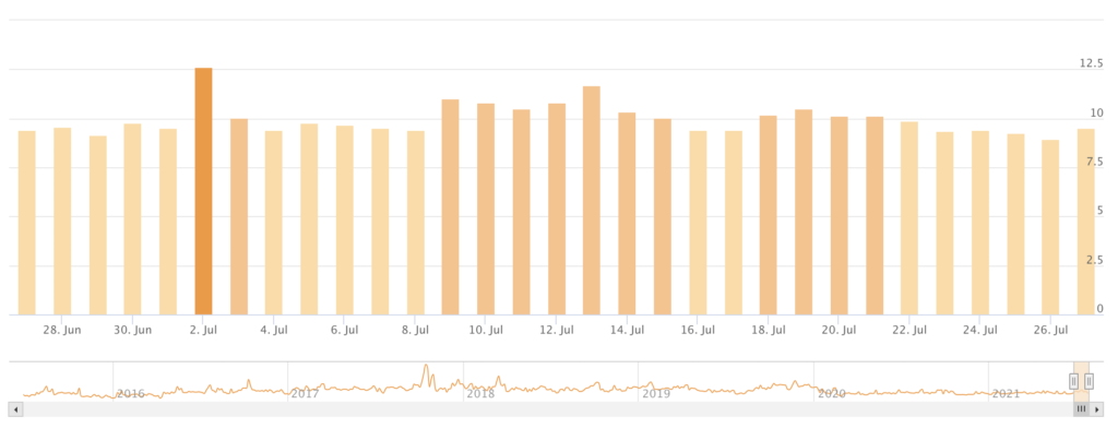 Volatilité des SERP avec Accu Ranker, link spam update 26 juillet 2021